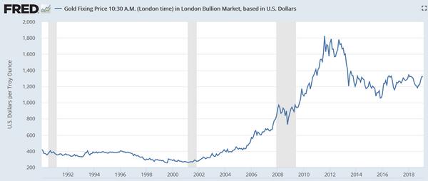 ドル金価格